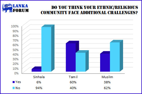 ethnic/religious community additional challenges